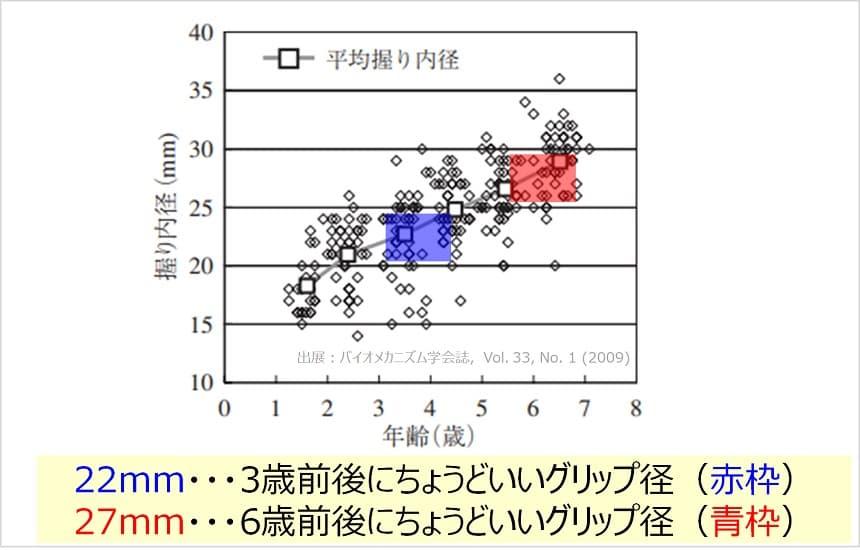 ストライダーのグリップ径に関するデータ