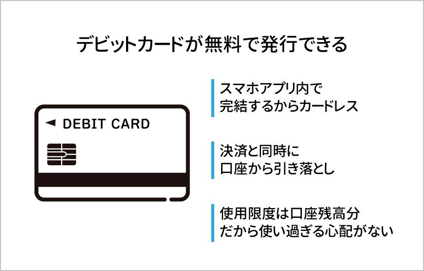 みんなの銀行はデビットカードを無料で発行できる