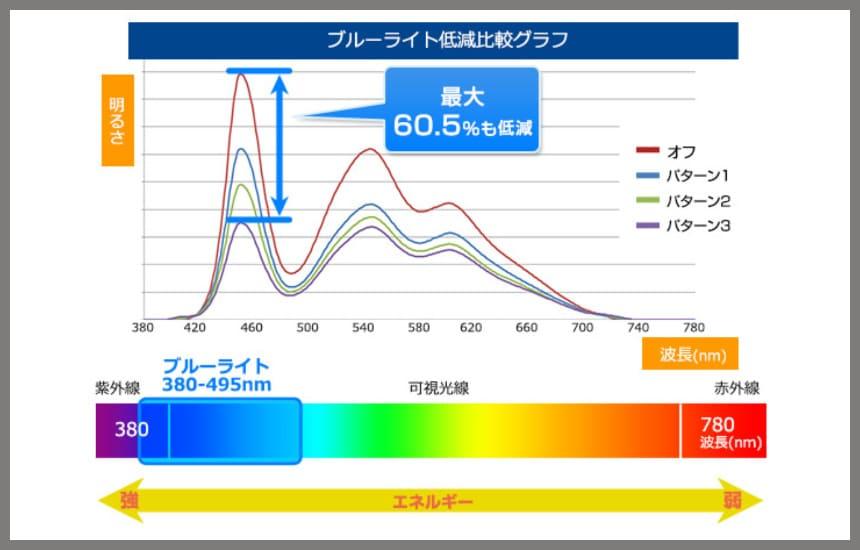 xu2493hs-b3のブルーライトはカット率