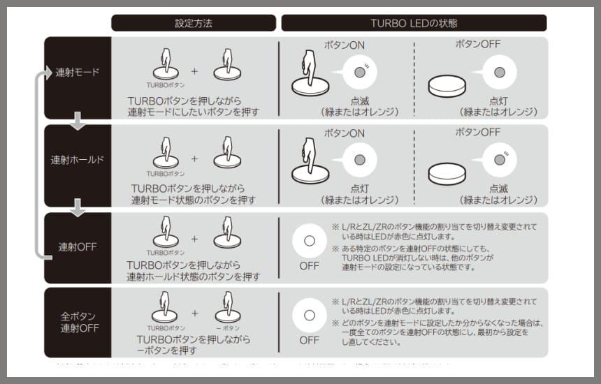ホリコンの連射設定方法