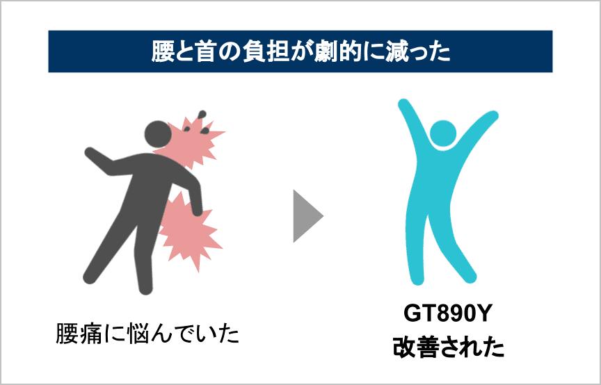 gt890yを使った効果