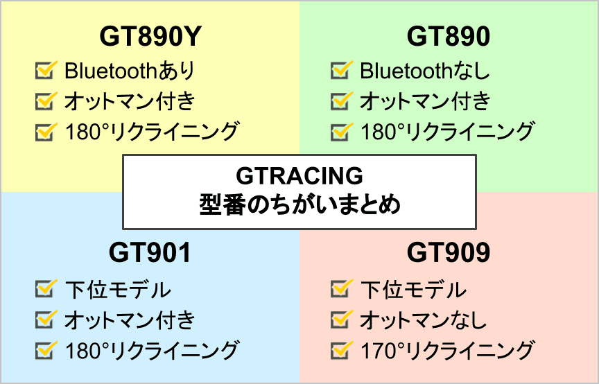 gt890yとgt890、gt901とgt909の違いまとめ