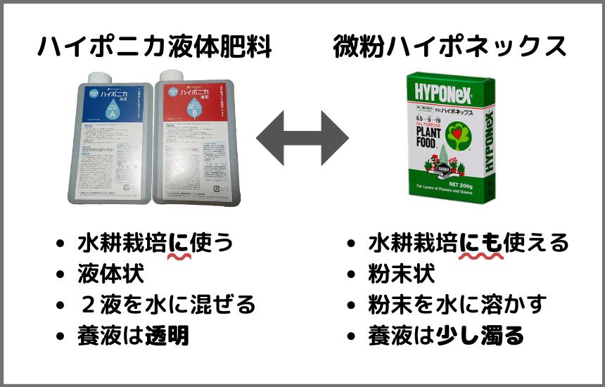 ハイポニカ液体肥料とハイポネックスの違い