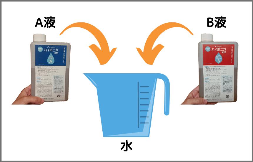 ハイポニカ液体肥料の使い方