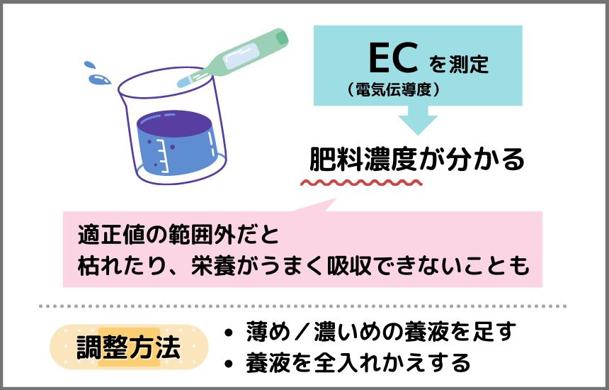 ハイポニカ液体肥料のECを調える