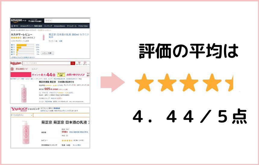 日本酒の乳液の評価の平均は4.44点