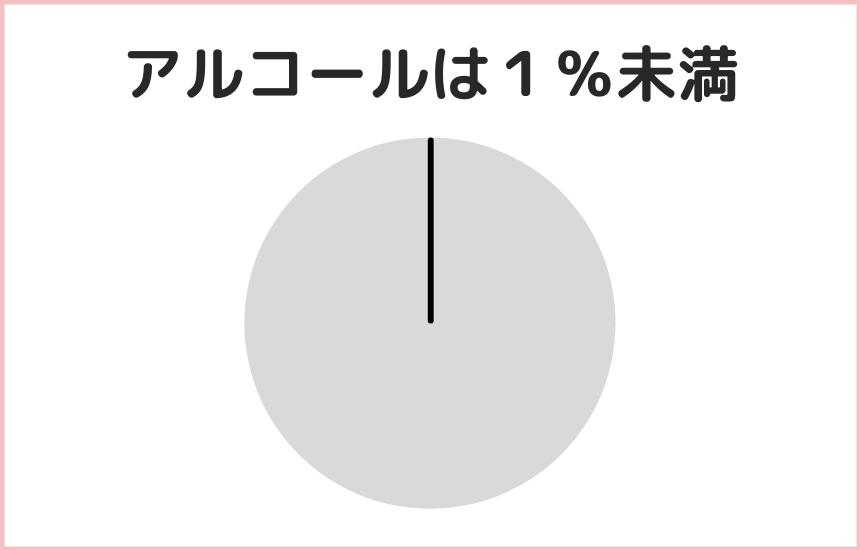 日本酒の乳液のアルコールは1%未満