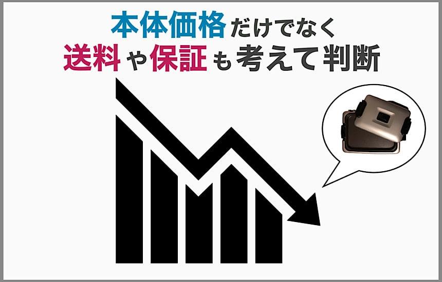 価格のグラフの最安値部分にCRV-G300