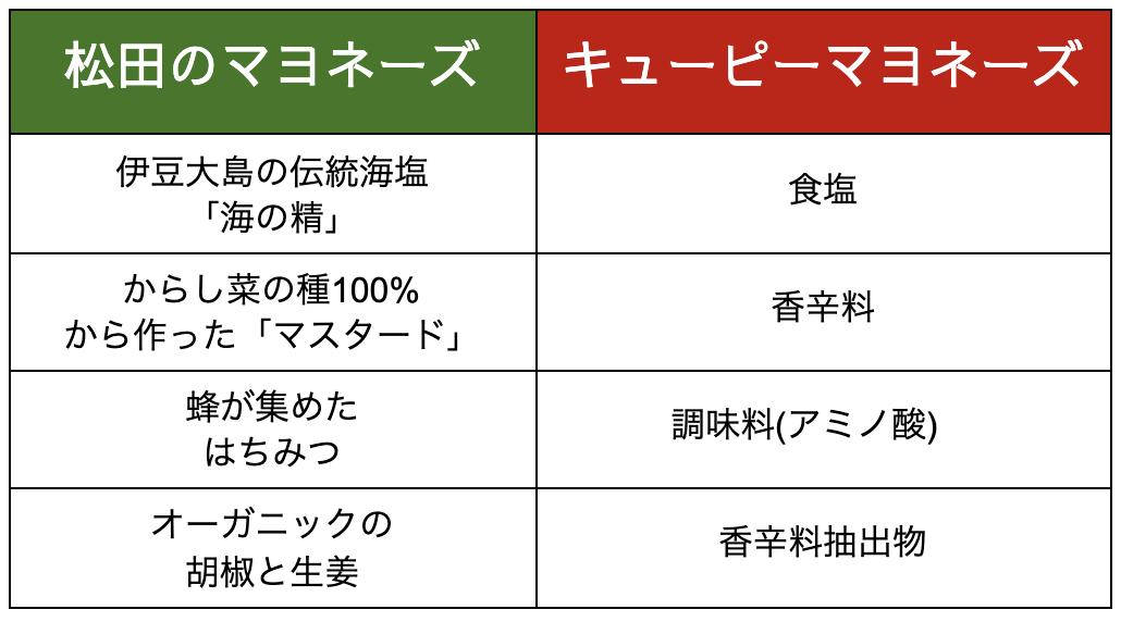 松田のマヨネーズ キューピーマヨネーズ