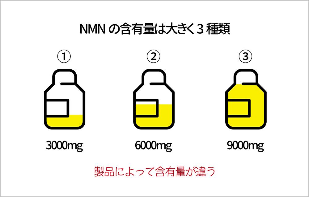 nmnの含有量は大きく3種類
