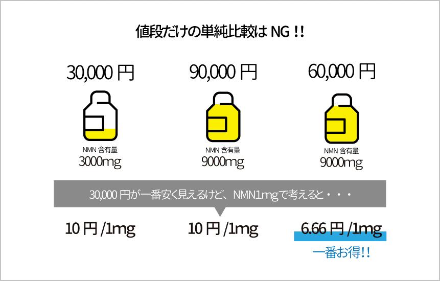 nmn1mgあたりの値段で比較