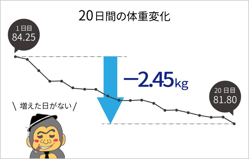 nmnを飲み始めて20日間の体重変化