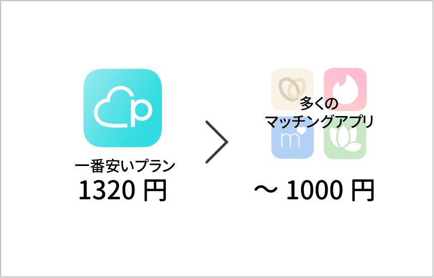 ペアーズの一番安いプランは1320円
