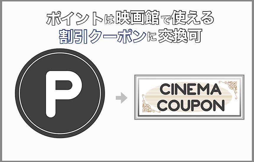 ポイントは映画の割引チケットに交換できる