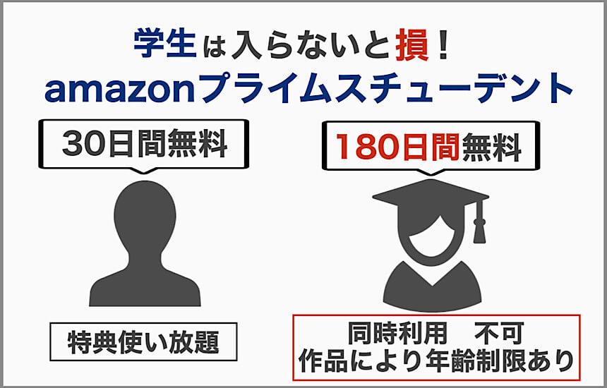 一般と学生がAmazonプライムビデオに加入する時の比較