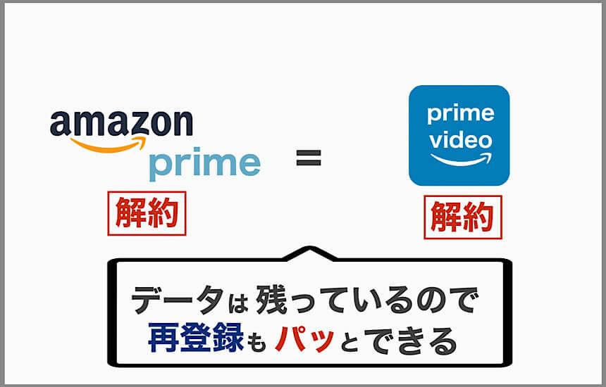 Amazonプライムを解約するとAmazonプライムビデオも解約